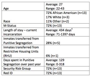 Basic demographic information on the 18 ESH inmates